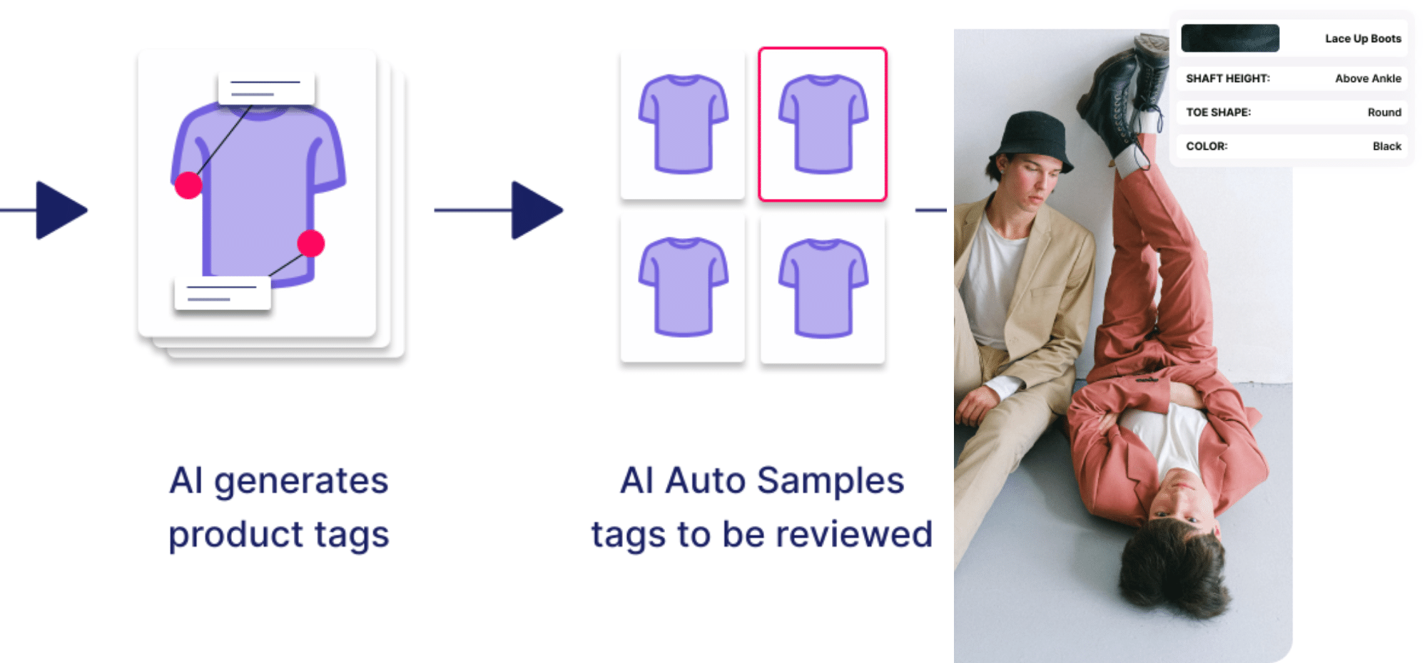 Computer vision used for fashion cataloguing